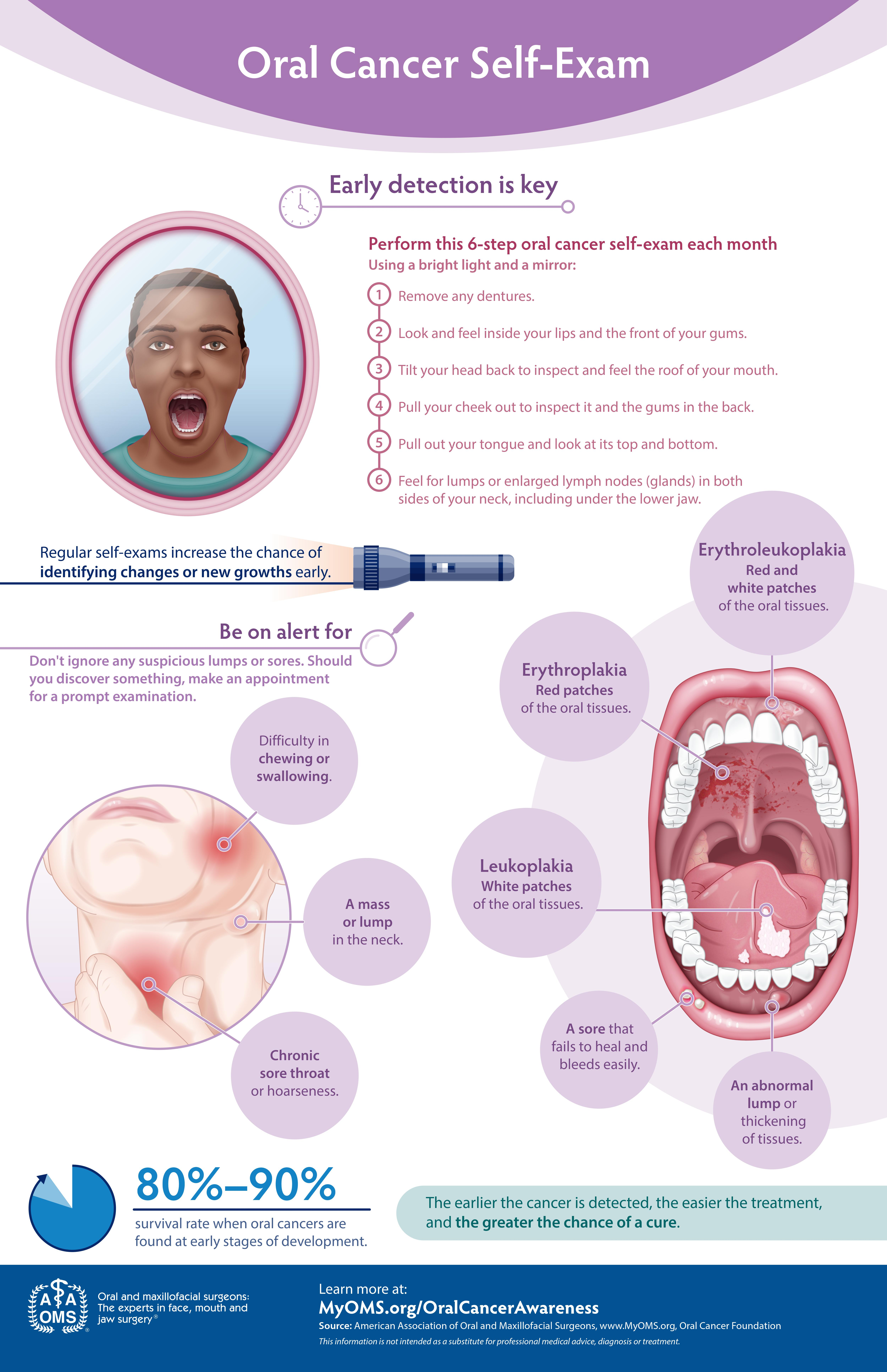 Oral Cancer Self Exam